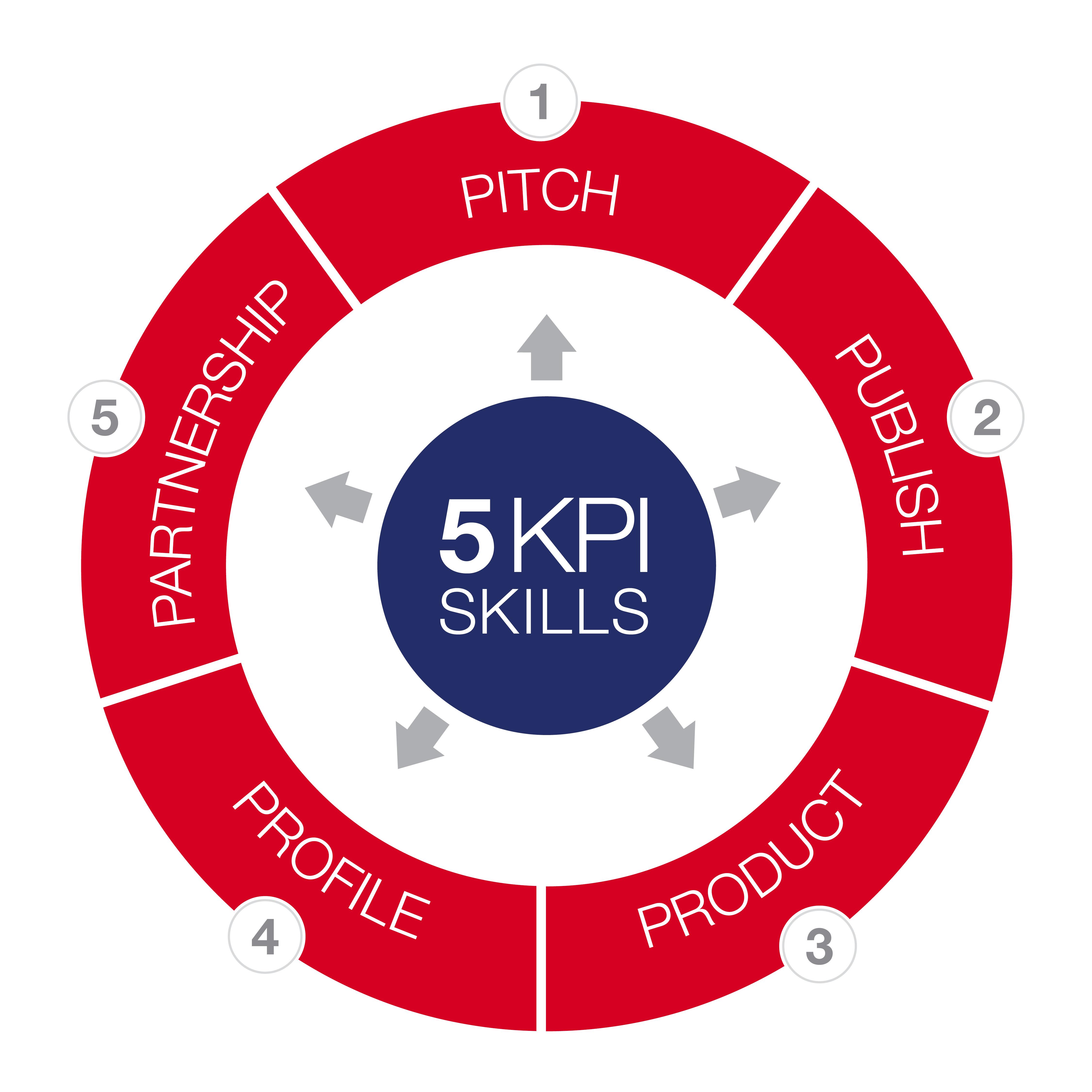 KPI Method