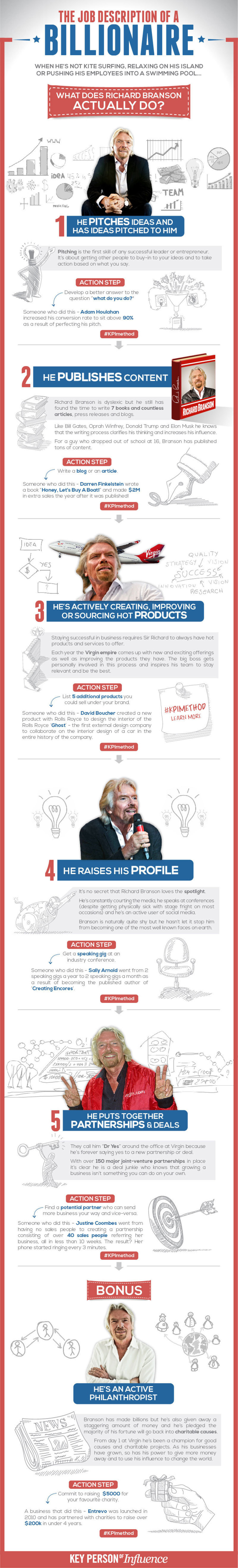a description of richard branson as an entrepreneur In business stripped bare, sir richard branson shares the inside track on his life in business and reveals the incredible truth about his most risky, brilliant and audacious deals.