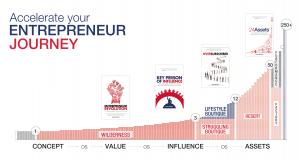 Entrepreneur Journey Key Person of Influence Dent