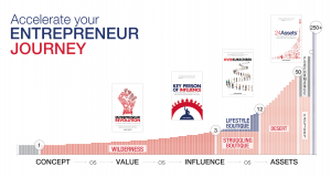 Entrepreneur Journey Key Person of Influence Dent